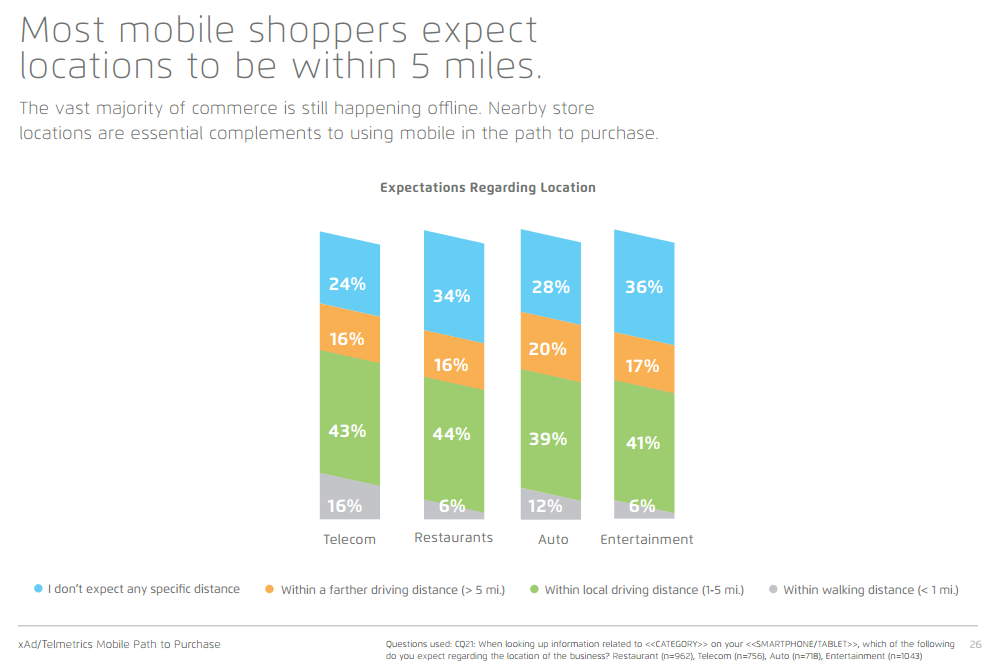 mobile shoppers