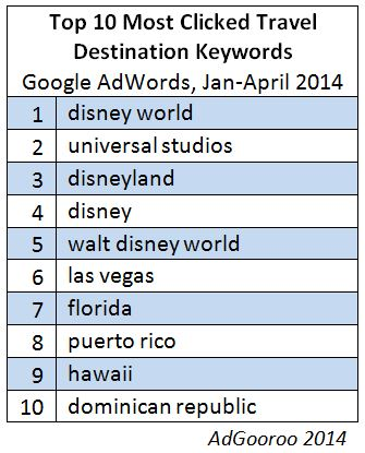 top 10 most clicked travel destination keywords