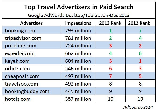 top travel advertisers