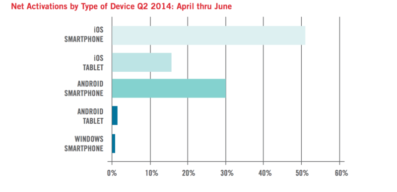 mobile-device-breakdown-800x388