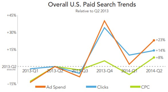 rkg-overall-paid-search-q214-image