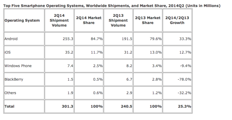 top-5-smartphone-OS-image-1