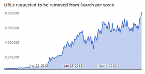urls-requested-to-be-removed-from-search-per-week-image-1