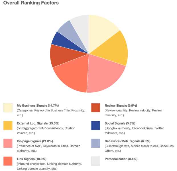 2014-local-search-ranking-by-moz