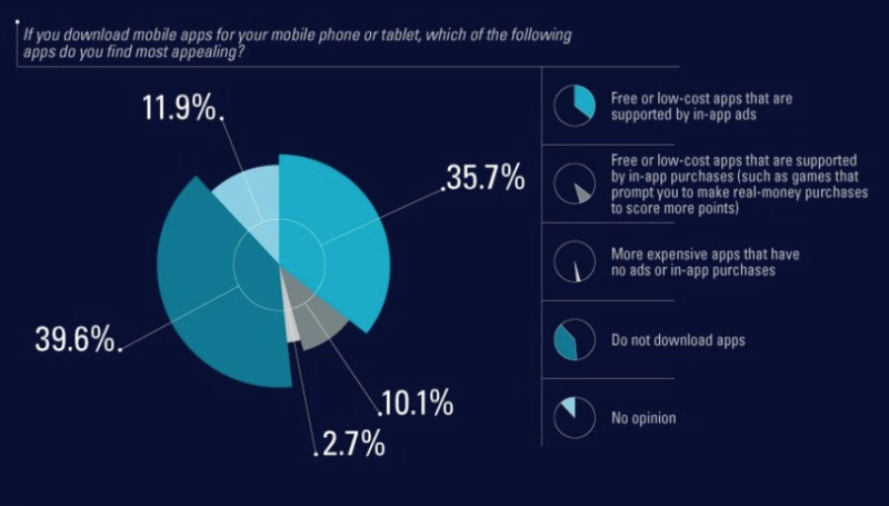 App Users Prefer Ad-Supported Apps Over Paid & Freemium Models