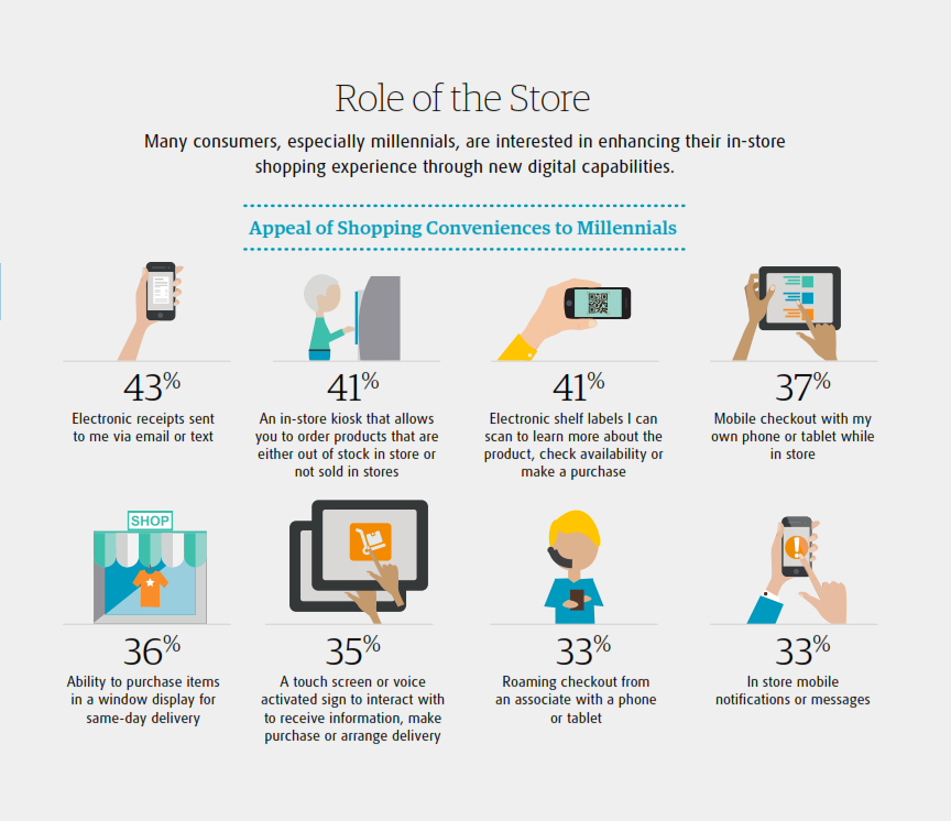appeal-of-shopping-conveniences-to-millennials