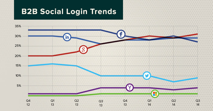 b2b-social-login-trends
