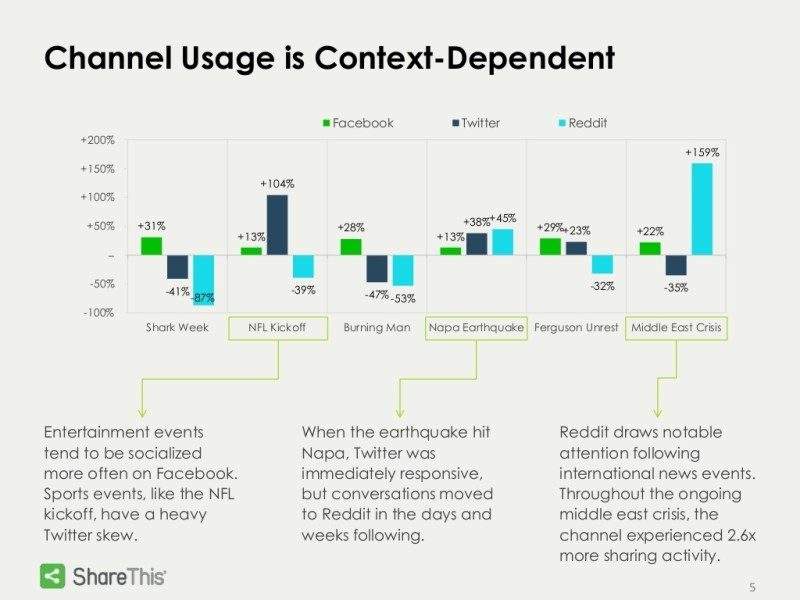 channel-usage-is-context-dependent