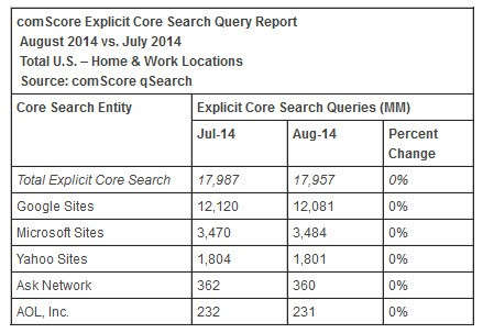 comscore-explicit-core-search-query-report-august-2014