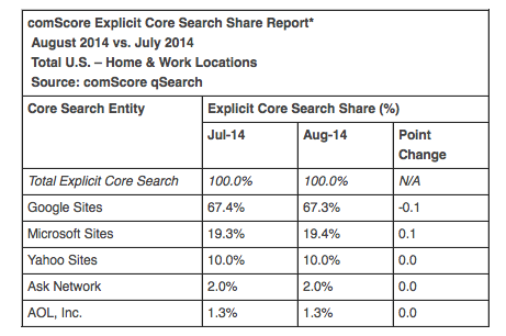 comscore-explicit-core-search-share-report-august-2014