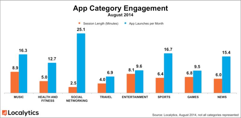 localytics-app-category-engagement