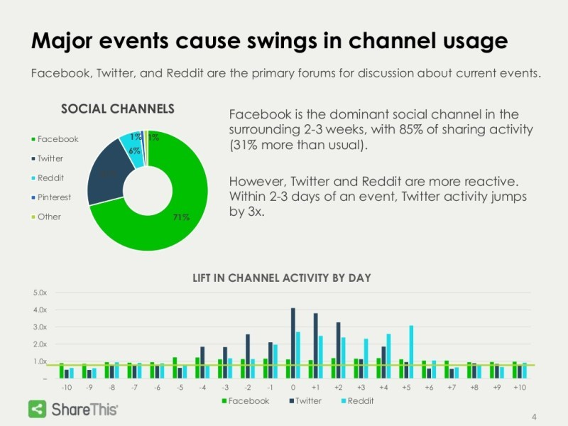 major-events-cause-swings-in-channel-usage