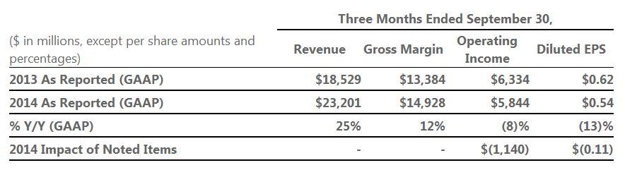 microsofts-revenue-q1-fy15-2