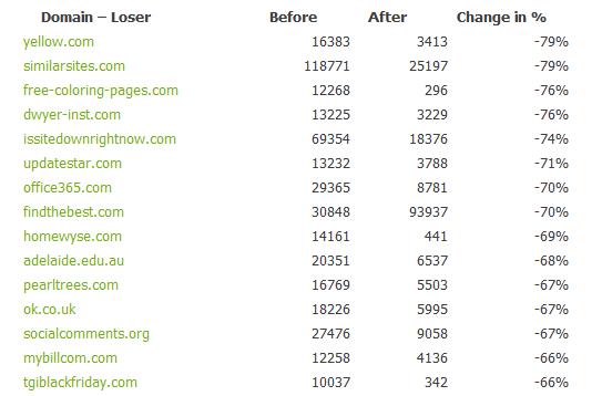 panda-4-1-domain-losers