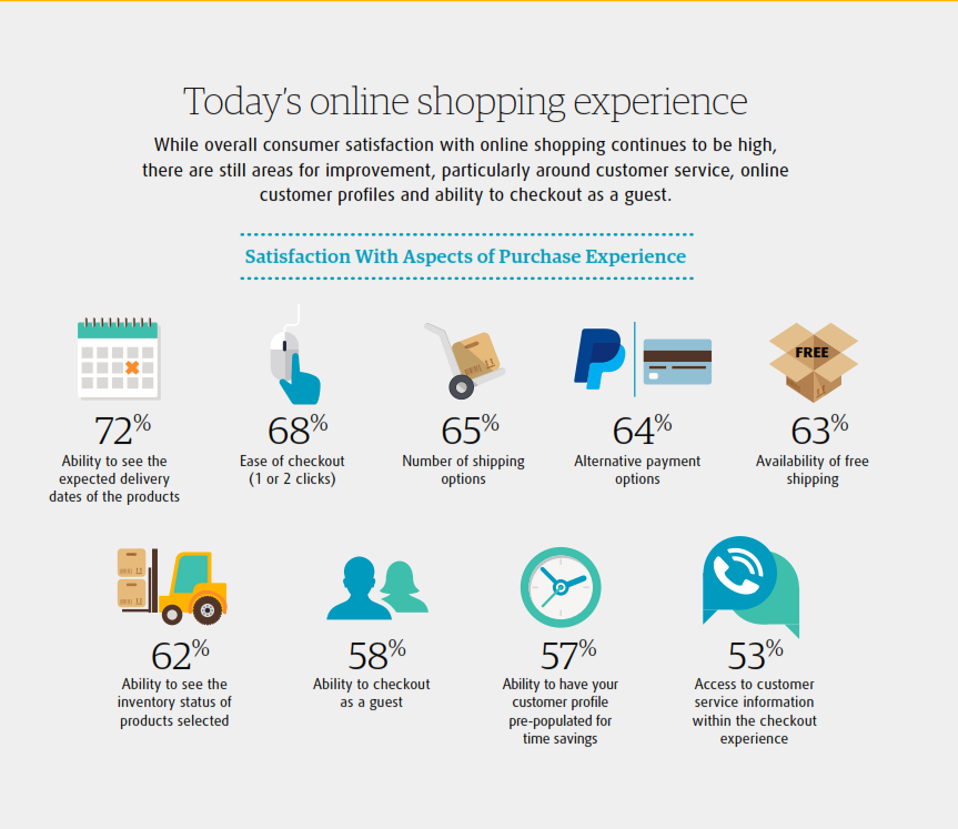 satisfaction-with-aspects-of-purchase-experience
