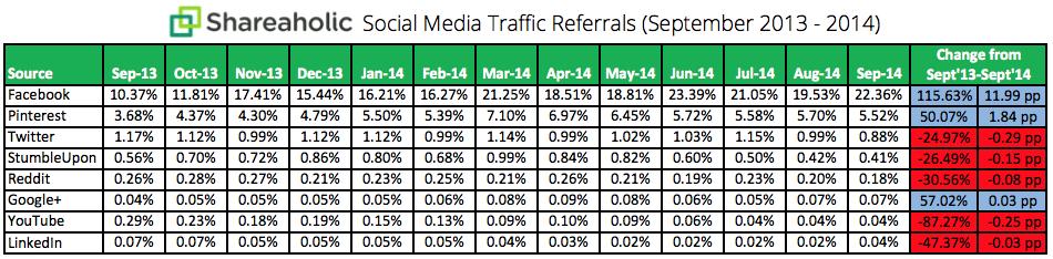 shareaholic-social-media-traffic-referrals-2