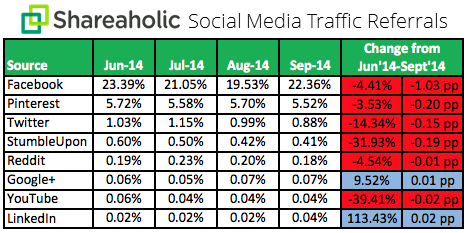 shareaholic-social-media-traffic-referrals