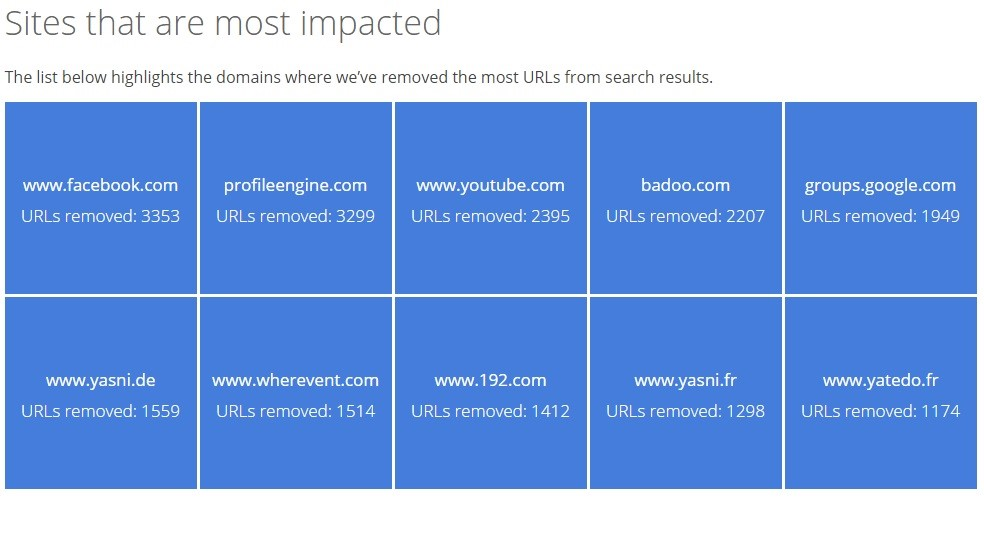 sites-that-are-most-impacted