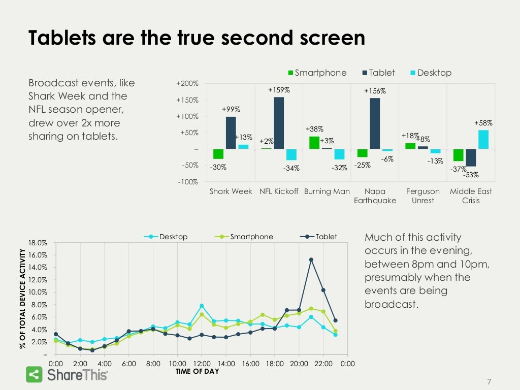 tablets-are-the-true-second-screen