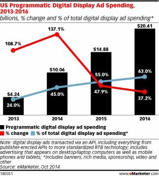 us-programmatic-digital-display-ad-spending