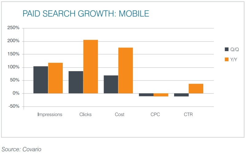paid-search-growth-mobile