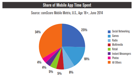 comscore-share-of-mobile-app-time-spent-2