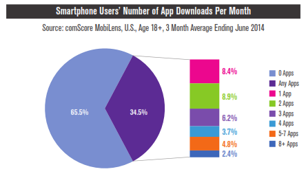 comscore-smartphone-users-number-of-app-downloads