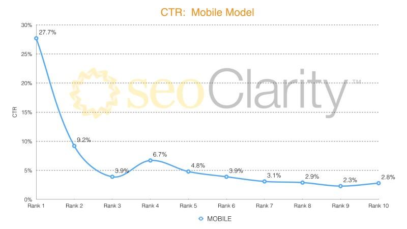 ctr-mobile-model