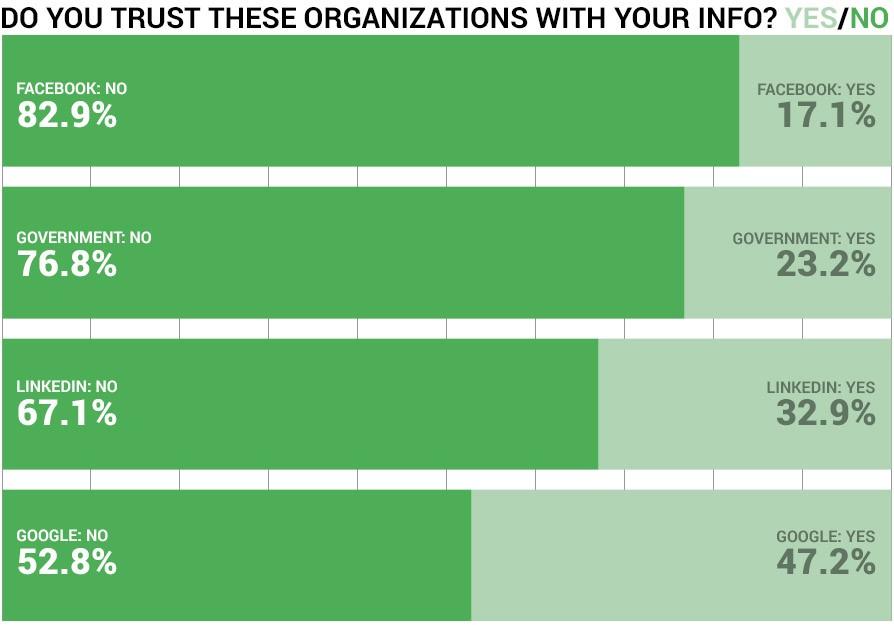 mylife-online-privacy-survey