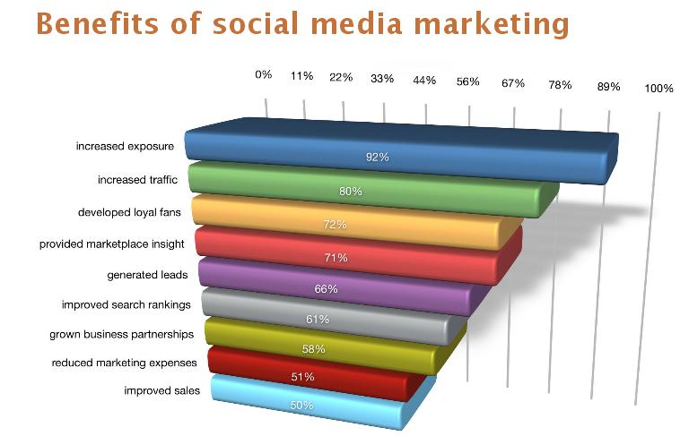 nrf-benefits-of-social-media-marketing