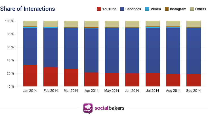socialbakers-share-of-interactions