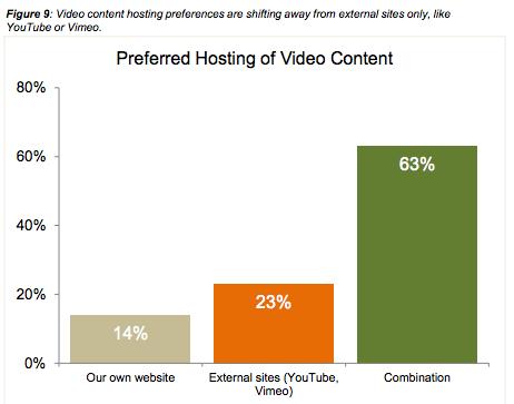 vidyard-study-preferred-hosting-of-video-content-marketing