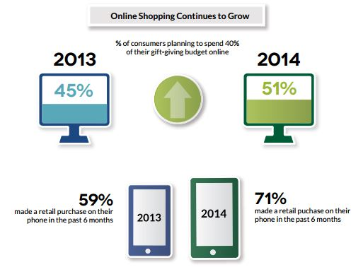 cfi-online-shopping-continues-to-grow