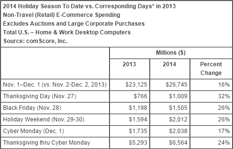 comscore-2014-holiday-season-to-date-vs-corresponding-days