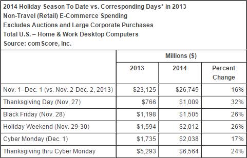 comscore-2014-holiday-season-to-date-vs-corresponding-days