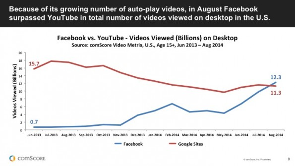 comscore-facebook-vs-youtube-desktop-video-views