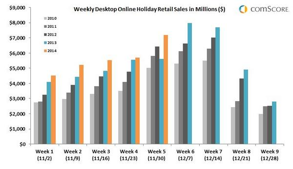 comscore-weekly-desktop-online-holiday-retail-sales