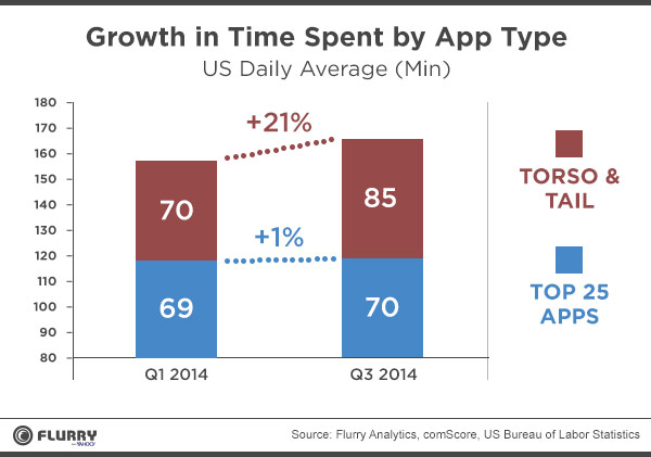 flurry-growth-in-time-spent-by-app-type