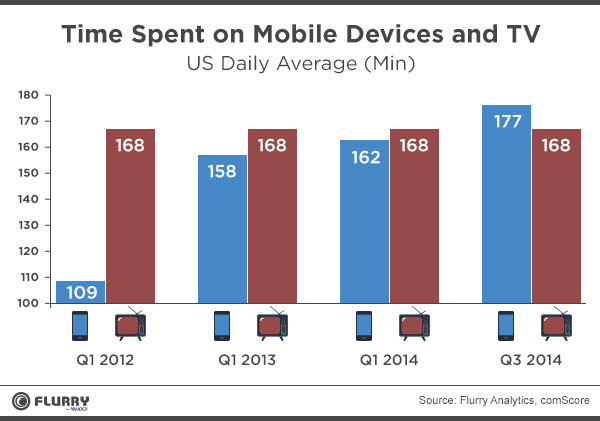 flurry-time-spent-on-mobile-devices-and-tv