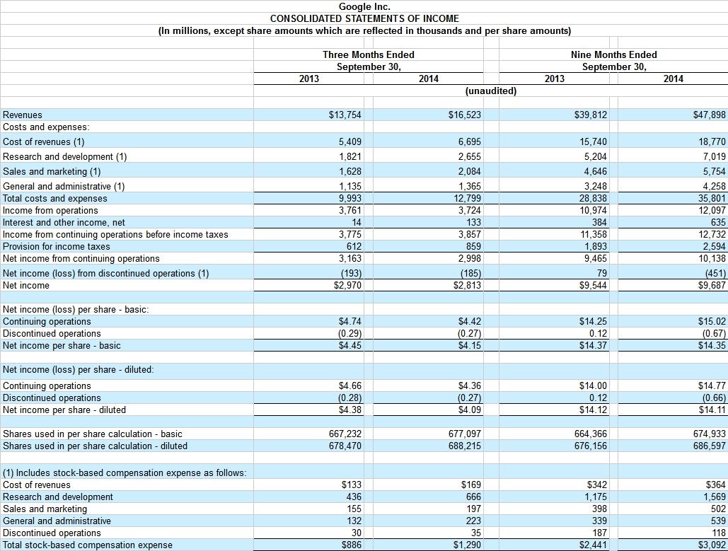 google-inc-income-statement-q3-2014