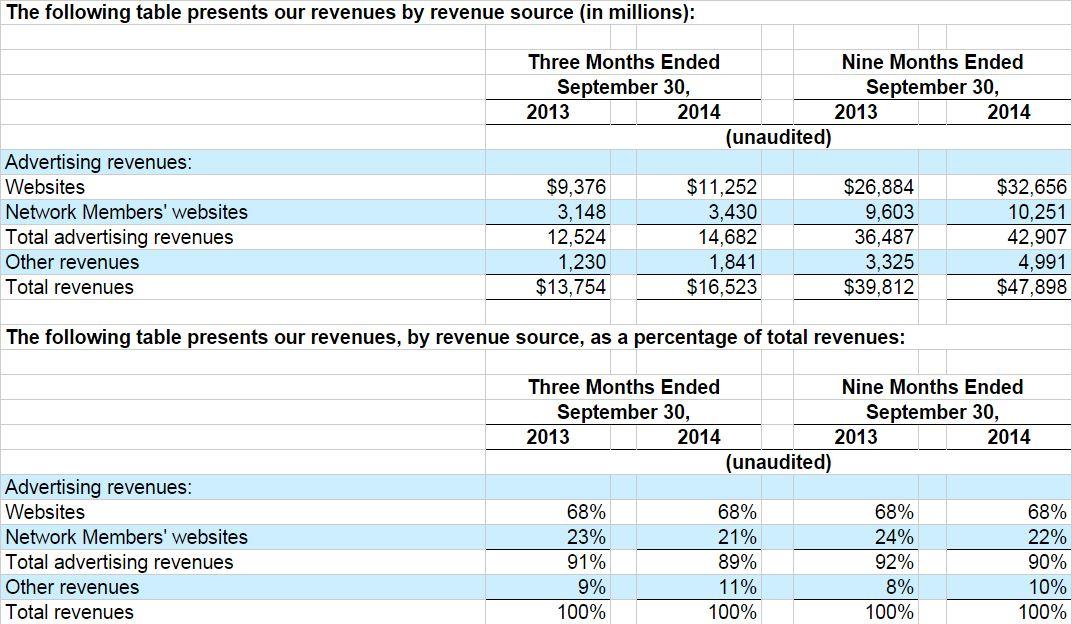 google-inc-revenue-q3-2014