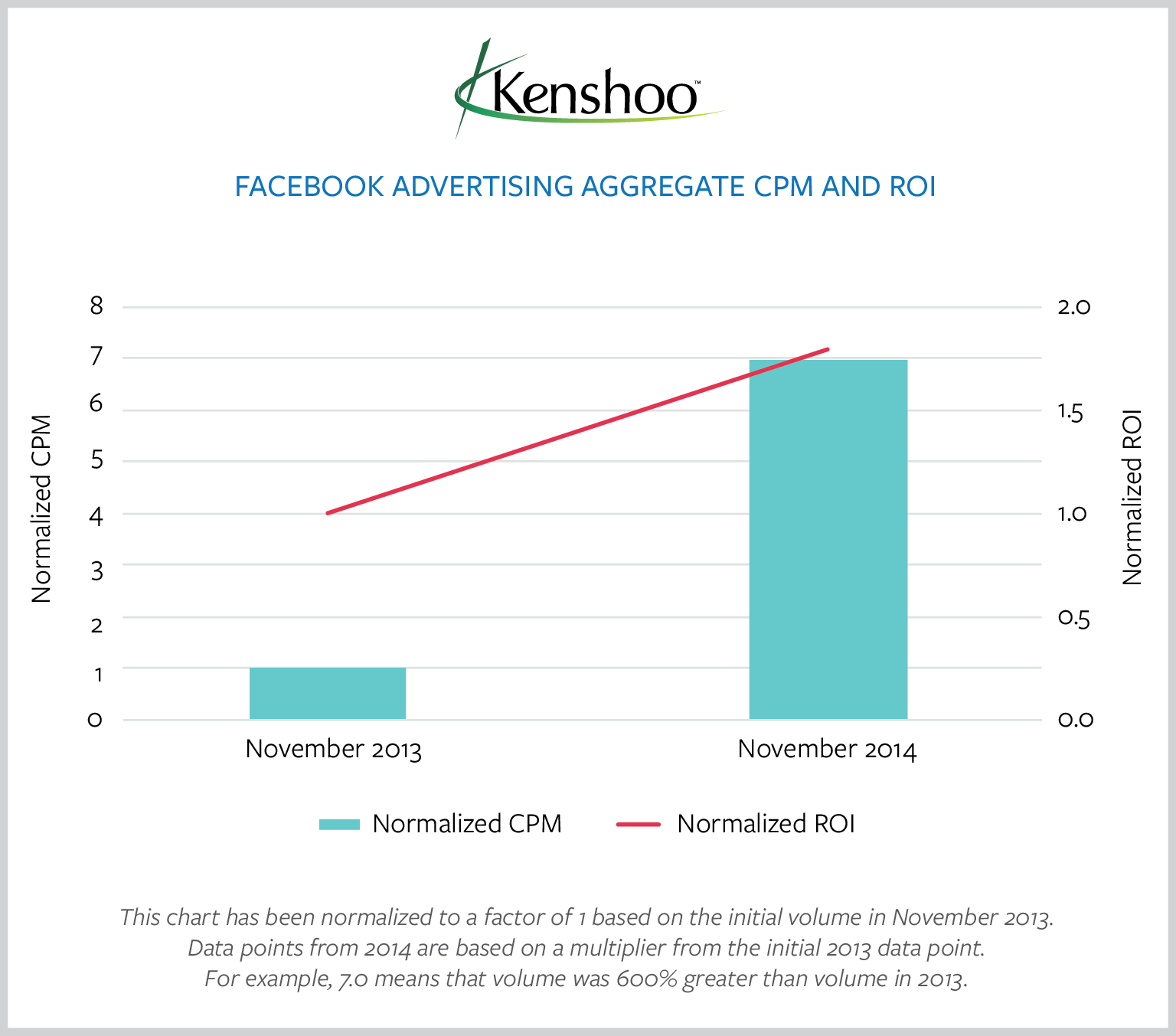 kenshoo-facebook-advertising-aggregate-cpm-roi
