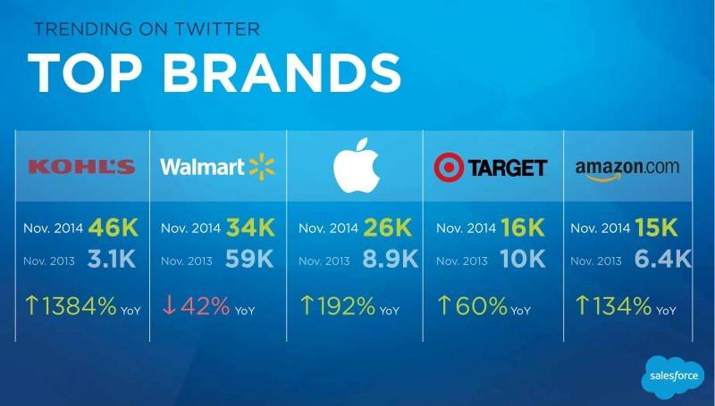 trending-on-twitter-top-brands