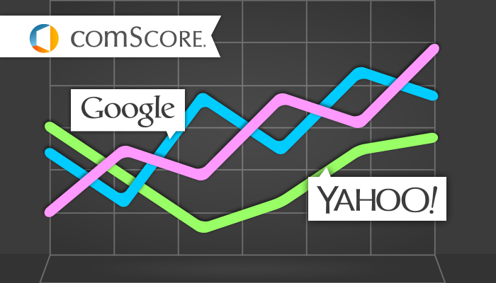 comScore: Yahoo's Share in Desktop Search Engine Rankings Increases