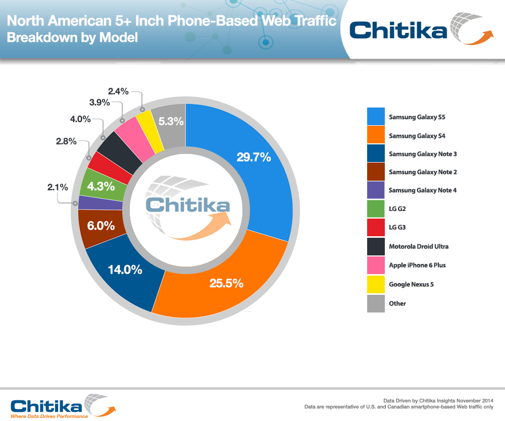 chitika-north-american-5-inch-phone-based-web-traffic