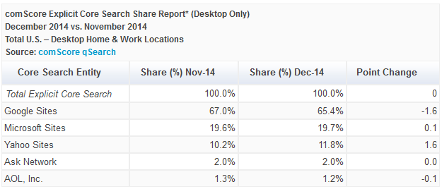 comscore-search-share-report-dec-vs-nov-2014