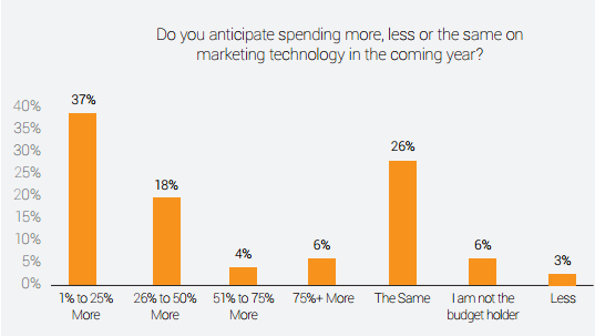 conductor-marketing-technology-spending