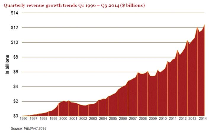 iab-pwc-quarterly-revenue-growth-trends