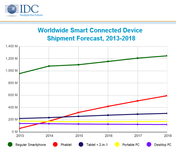 idc-worldwide-smart-connected-device-shipment-forecast