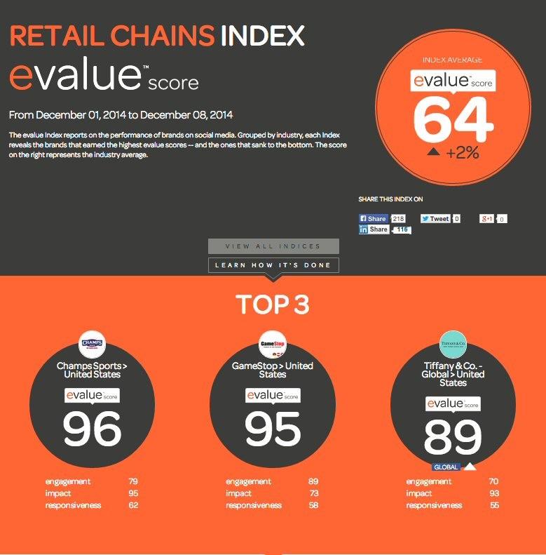 retail-chains-index-evalue-score